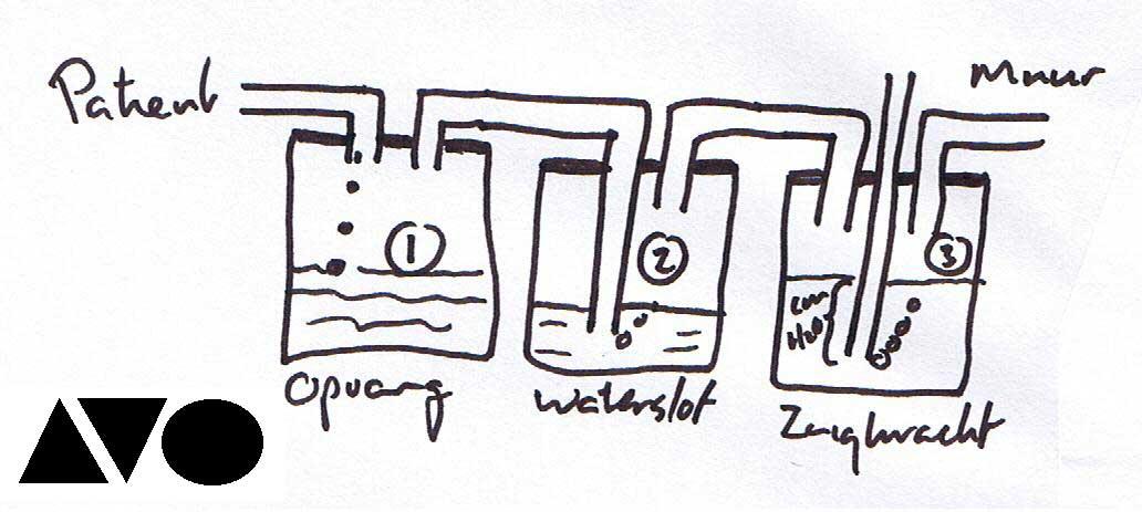 fles met waterslot